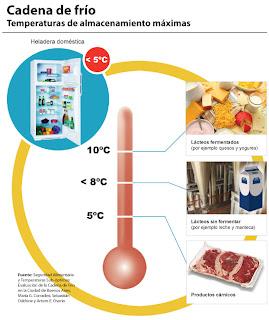 Temperaturas de almacenamiento máximas. Cadena de frío