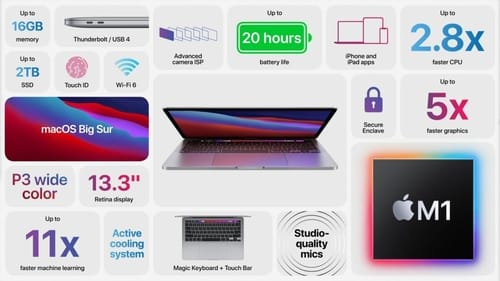 Apple announced the new MacBook Pro that is compatible with the M1 processor