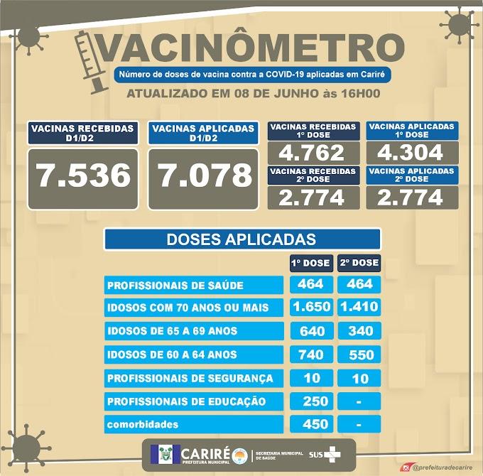 Cariré tem até agora 4.304 pessoas vacinadas; confira dados do Vacinômetro da Covid-19