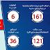 الصحة:عدد الوفيات خلال 48 ساعة الماضية وصل الى 12 حالة واجمالى الاصابات 576 حالة
