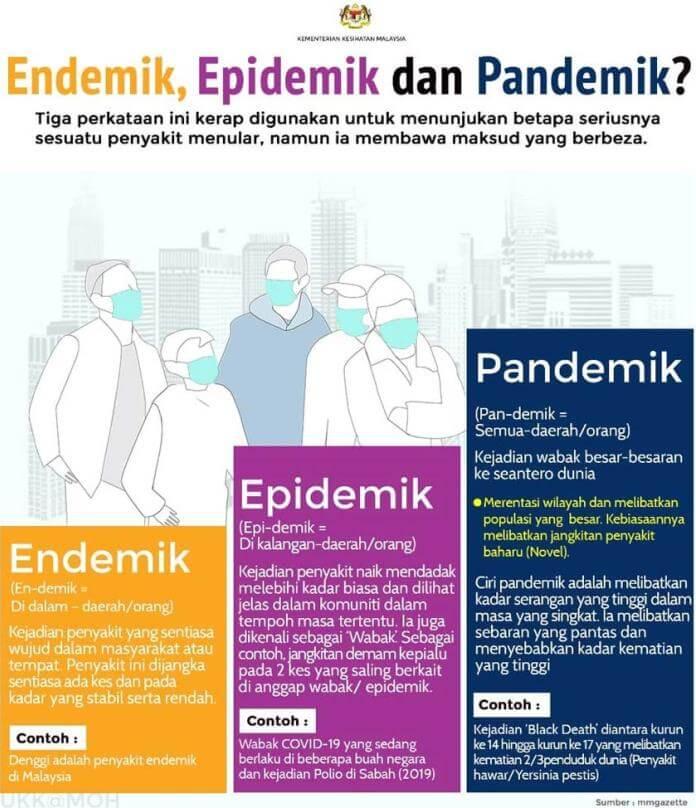 Maksud Epidemik, Endemik Dan Pandemik
