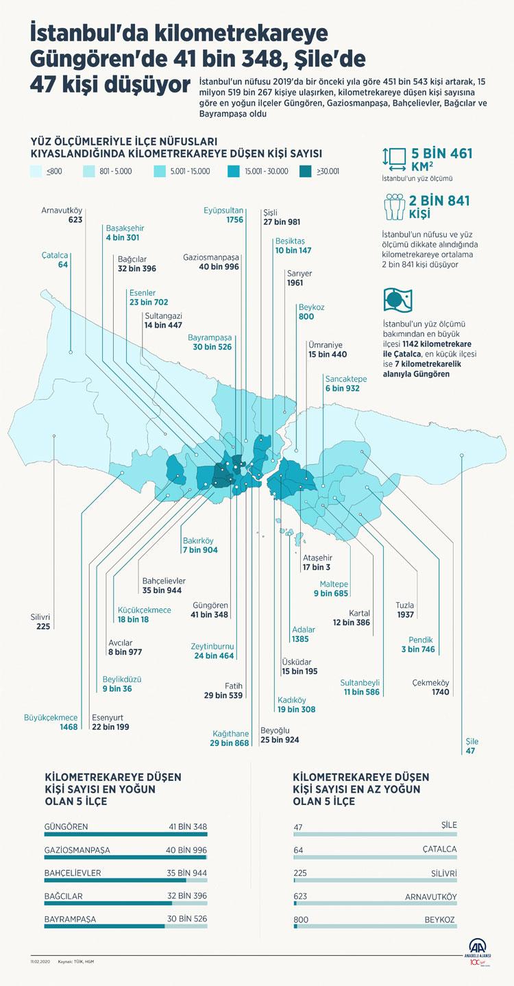 Kilometrekareye Göre En Az Nüfuslanmanın Olduğu İlçe Şile