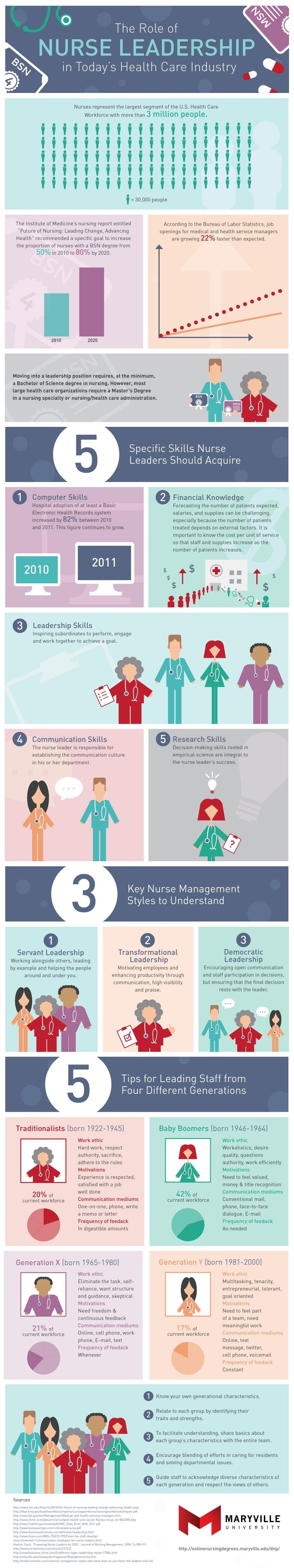 The Role of Nurse Leadership in Today's Health Care Industry #infographic