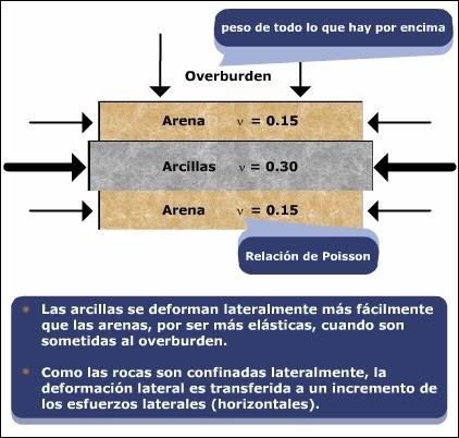 Introducción a la Mecánica de Roca aplicada al Fracturamiento Hidráulico - Esfuerzos según el tipo de formación