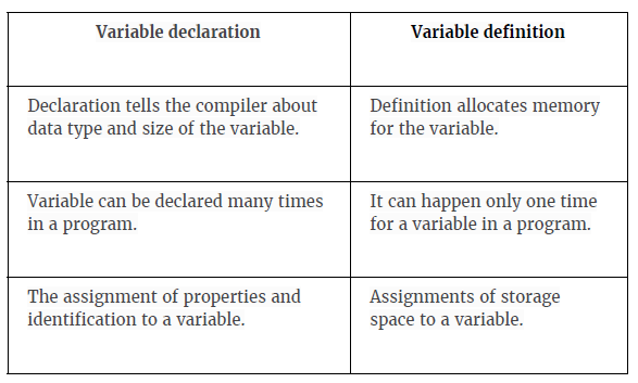 DIFFERENCE BETWEEN VARIABLE DECLARATION & DEFINITION