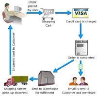 Prosedur Transaksi Pengiriman Dana secara Internasional