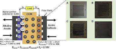 Novo-processo-celula-de-combustivel