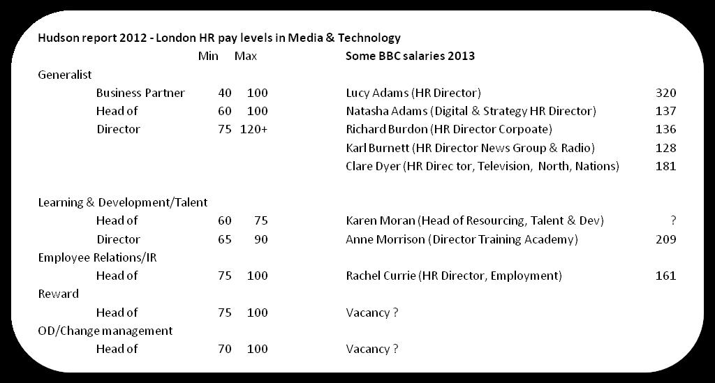 hudson ict salary guide 2013