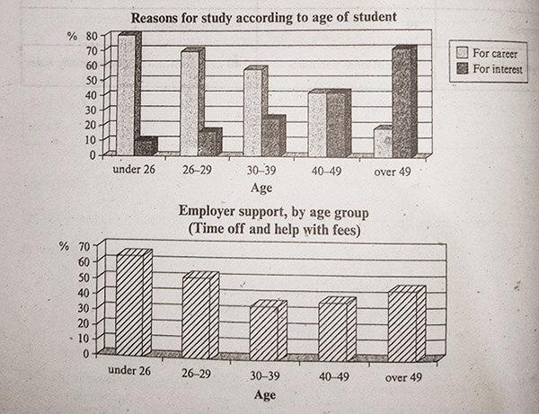 describing graph reasons for study