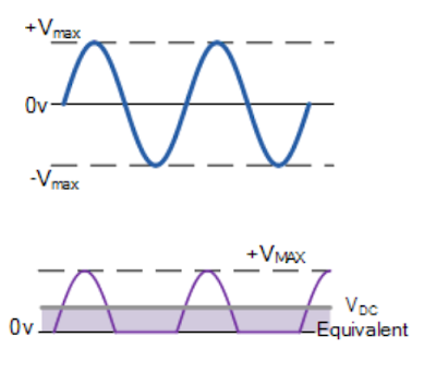 half wave rectifier input output voltage