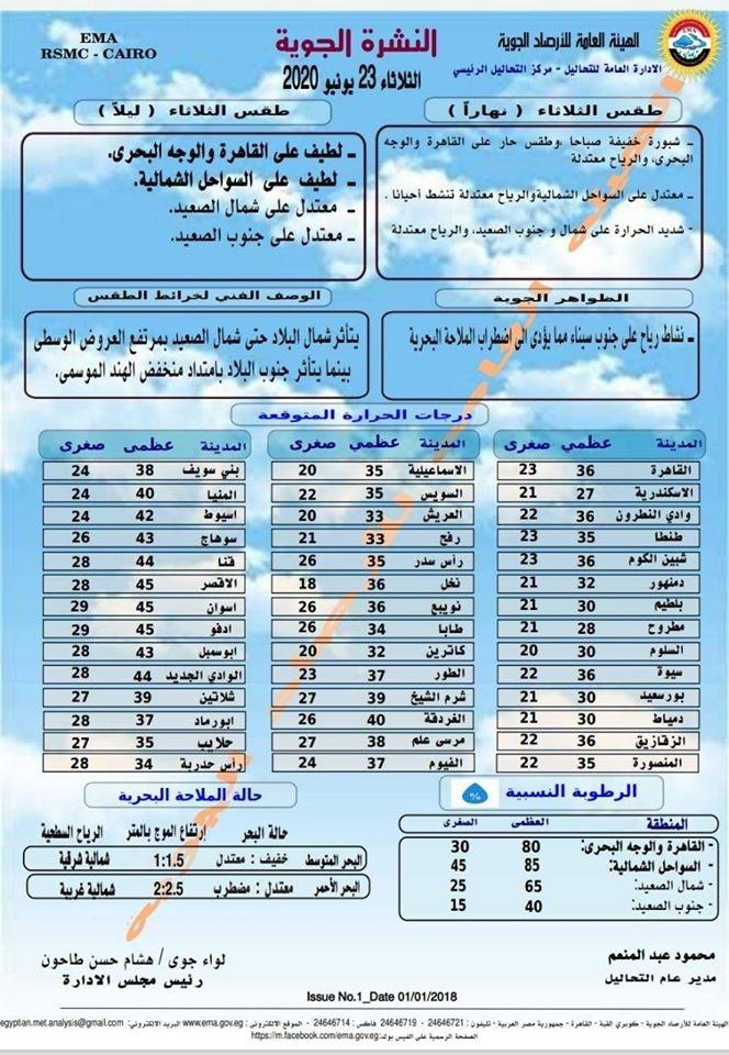 اخبار طقس الثلاثاء 23 يونيو 2020 النشرة الجوية فى مصر