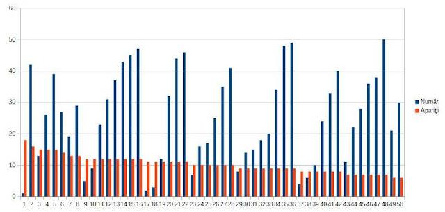 tabel frecvente numere loto euro millions 2019