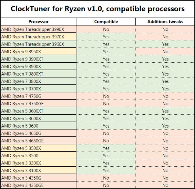 ClockTuner-For-Ryzen-Compatibility-Chart