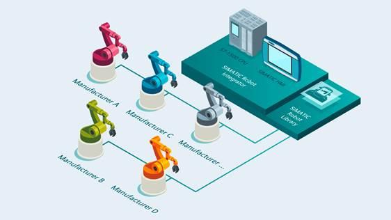 Universal Robots desenvolve interface para portal TIA da Siemens