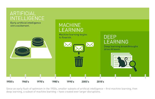 Mối quan hệ giữa AI, Machine Learning và Deep Learning.