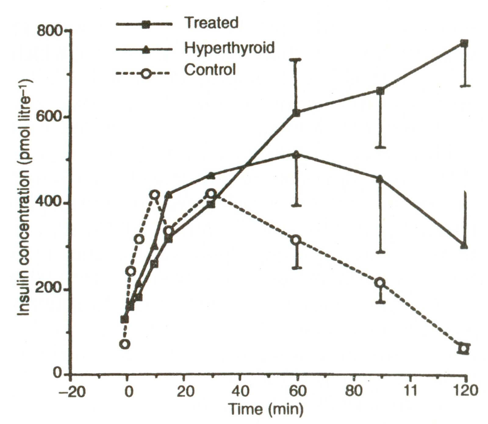 small resolution of serum insulin concentrations in response to intravenous glucose tolerance test in 11 healthy cats 15 cats with untreated hyperthyroidism