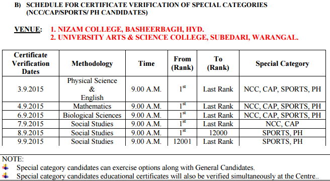 Physical Science,English ,Mathematics,Biological Sciences,Social Studies,tsed.cet-2015,certificate verification dates,web based counselling schedule,procedure,helpline centers list,ts-ed-cet 2015 admission procedures,list of colleges, provisional allotment order,procedure to excercise web options,free structure,tsche,tsedcet 2015 admissions,tsedcet.org