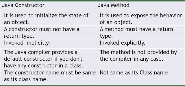 Java Constructor Vs Java method