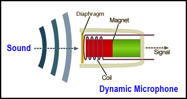 dynamic-microphone-information-in-hindi-language