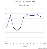 Wykres 1. Liczba dni bez plam w 2019 roku - stan po listopadzie. Od czerwca po półrocznym okresie nadal jest widoczny trend przynoszący powyżej 25 dni bez plam miesiąc za miesiącem. Oprac. własne.