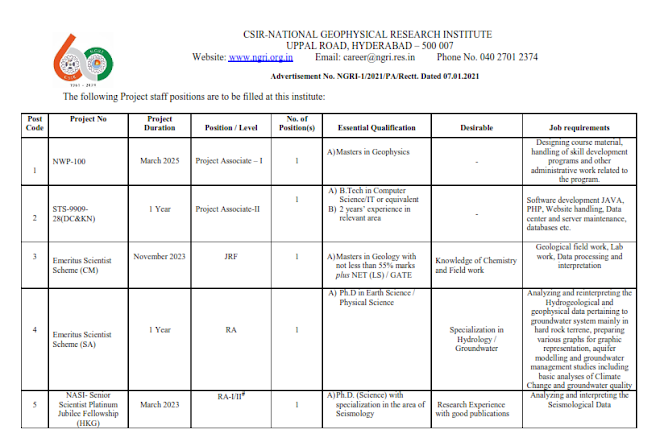 Recruitment of various post in CSIR-NATIONAL GEOPHYSICAL RESEARCH INSTITUTE