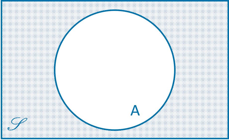 Diagram Venn Himpunan Komplemen