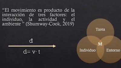 Diapositiva sobre definición sistémica del movimiento