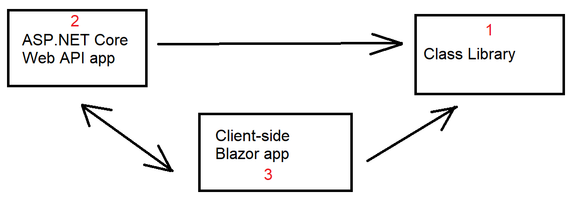 Medhat Elmasry: Blazor client-side app with CRUD operations
