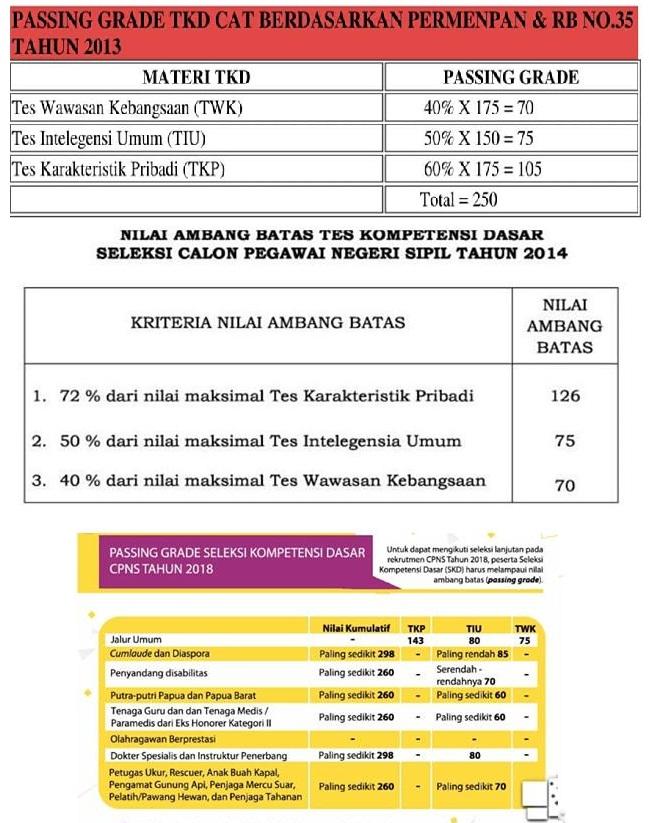 Jumlah Soal Skd Cpns 2020 : jumlah, Passing, Grade, Informasi, CPNS/ASN, IndonesiaInfo, CPNS-ASN, Indonesia