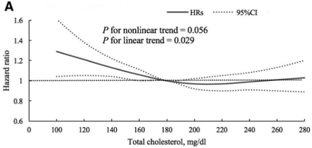 図:総コレステロールと脳出血リスク