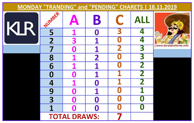 Kerala Lottery Result Winning Numbers ABC Chart Monday 7  Draws on 18.11.2019
