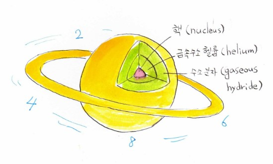 Picasso Math (Math exorcist): Saturn teaches us the petty