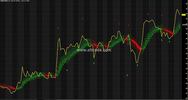 Heiken Ashi MA Composite Indicator