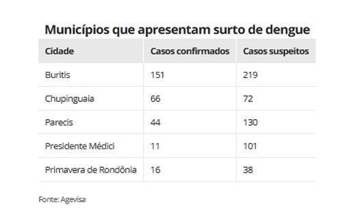 Cinco cidades de Rondônia registram surto de dengue em maio de 2021