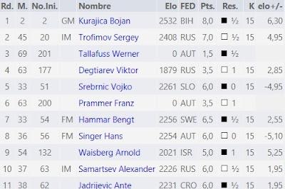 Resultados de Jaume Anguera en el Campeonato Mundial de Ajedrez de Veteranos 2011