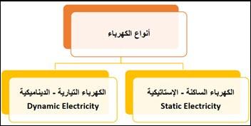 أنواع الكهرباء