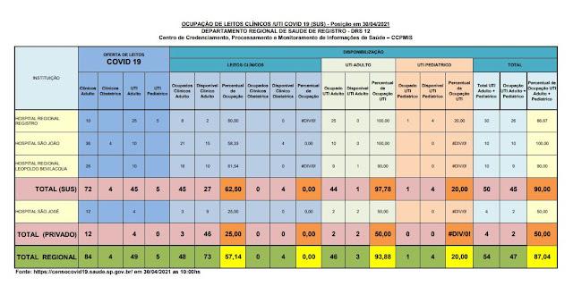 97,78% (01 vaga) da taxa de ocupação dos leitos de UTI do SUS  e 50 %  particular (02 vagas) dos Hospitais do Vale do Ribeira (30/04)