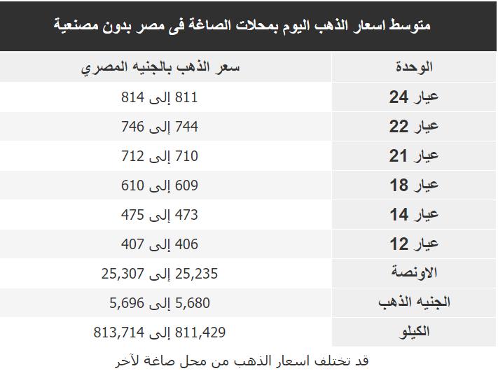 اسعار الذهب اليوم فى مصر Gold الاربعاء 4 مارس 2020