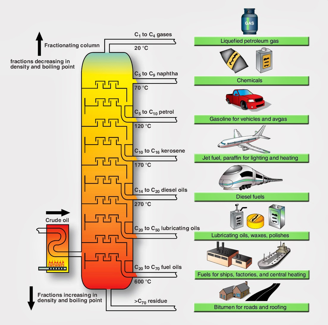 aviation fuel and normal fuel difference