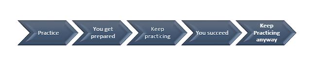 Practice always