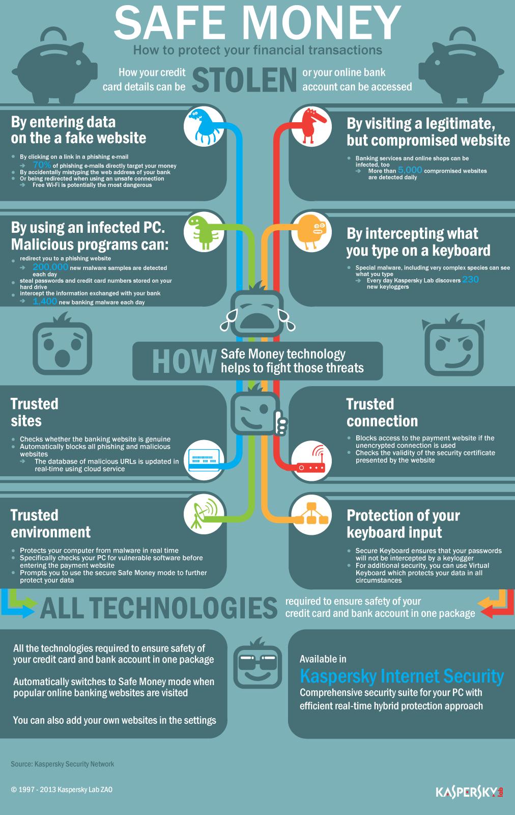 Kaspersky's Safe Money: Secure Your Online Transactions #infographic