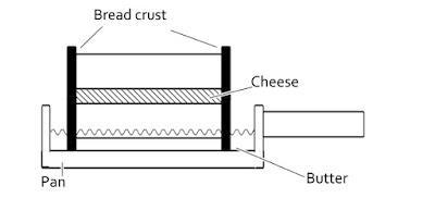 バターの海の図