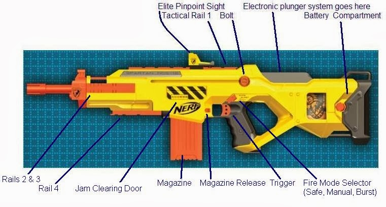 List Of Synonyms And Antonyms Of The Word Nerf Spartan