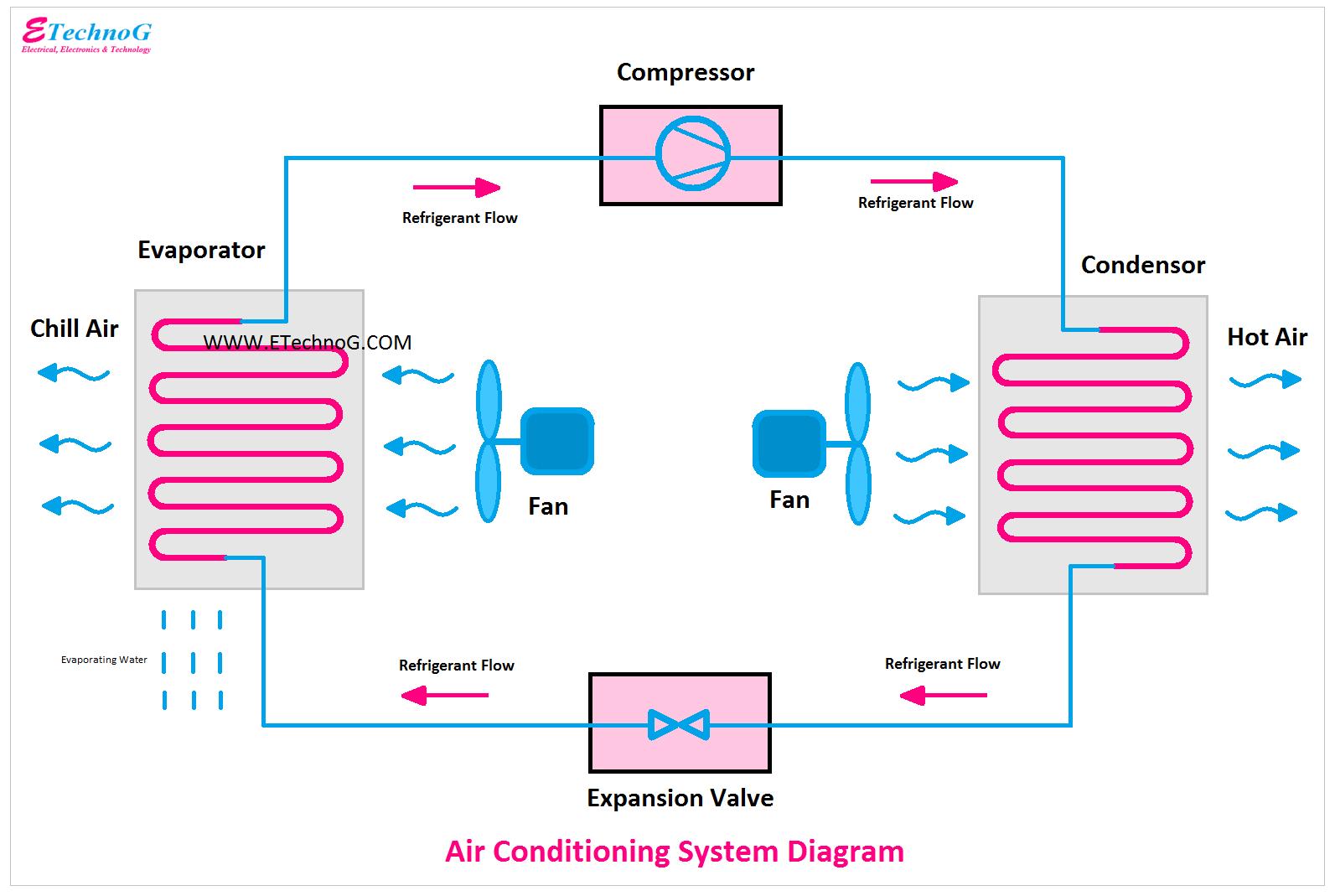 Air Conditioning System Diagram, Diagram of Air Conditioning System