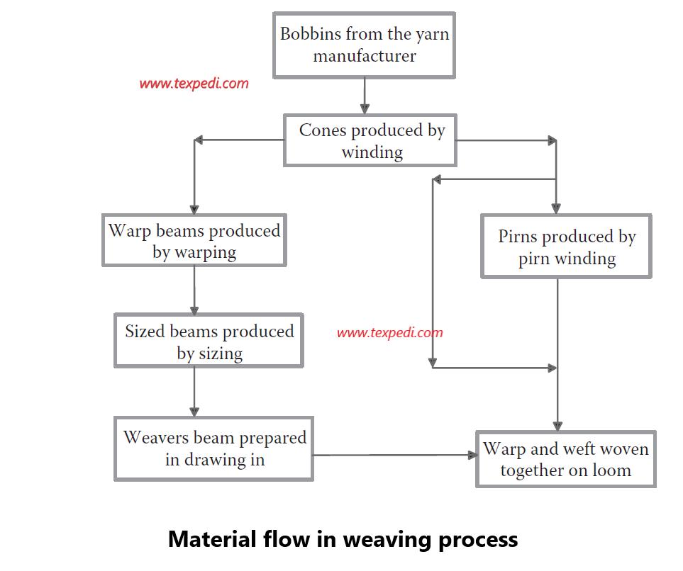Materials flow in a weaving loom | Texpedi.com