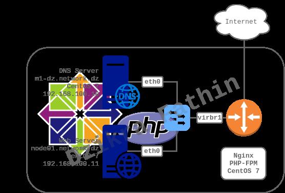 Konfigurasi Nginx dengan PHP-FPM pada CentOS7
