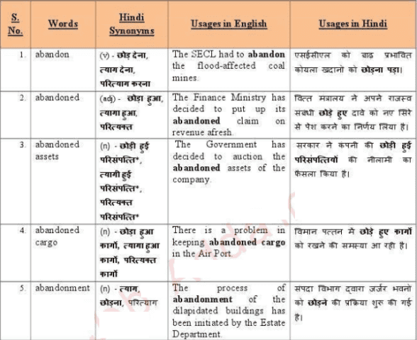 10000 Vocabulary with Hindi Meaning PDF Download