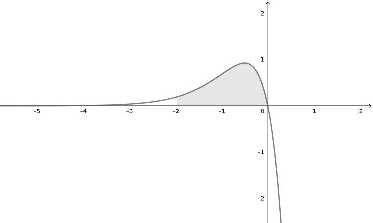 Resolução da integral x a e ^bx dx no intervalo -2 até 0