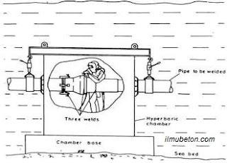 Skema Pengelasan Kering (Dry Underwater Welding)