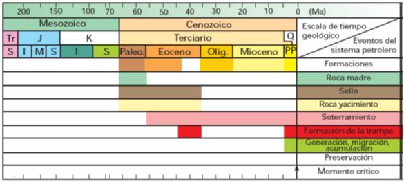 Cuenca del Lago de Maracaibo sistema petrolero eoceno